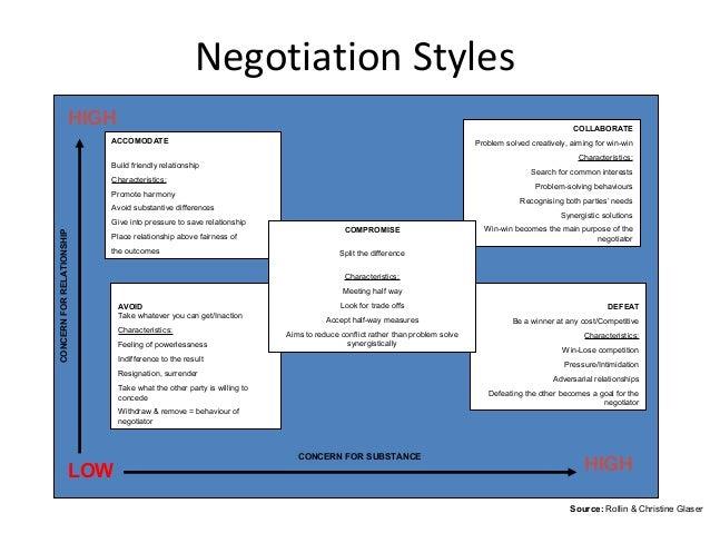 Material negotiation techniques Harvard