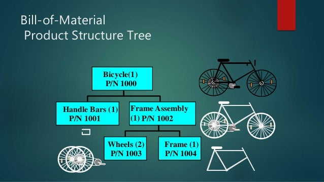 Bill-of-Material Product Structure Tree Bicycle(1) P/N 1000 Handle Bars (1) P/N 1001 Frame Assembly (1) P/N 1002 Wheels (2...