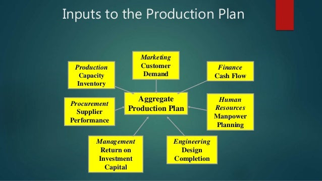 Aggregate Production Plan Marketing Customer Demand Engineering Design Completion Management Return on Investment Capital ...