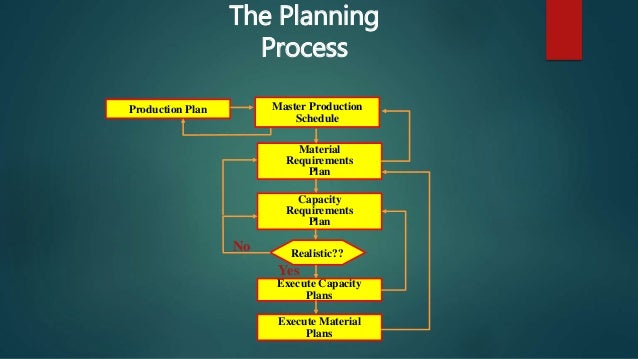 Production Plan Execute Material Plans Master Production Schedule Material Requirements Plan Capacity Requirements Plan Ex...