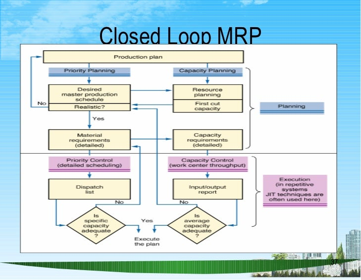 Material Requirements Planning Erp Ppt Bec Doms