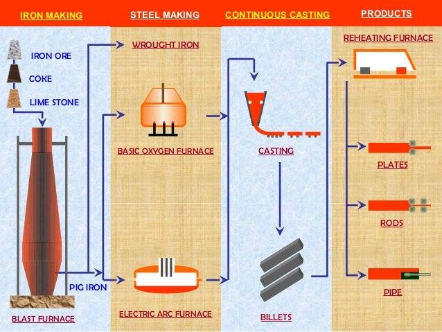 Blast Furnace Lime : Industrial fertilizer materials