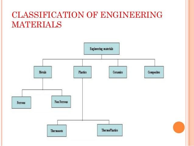 engineering materials - Madran kaptanband co