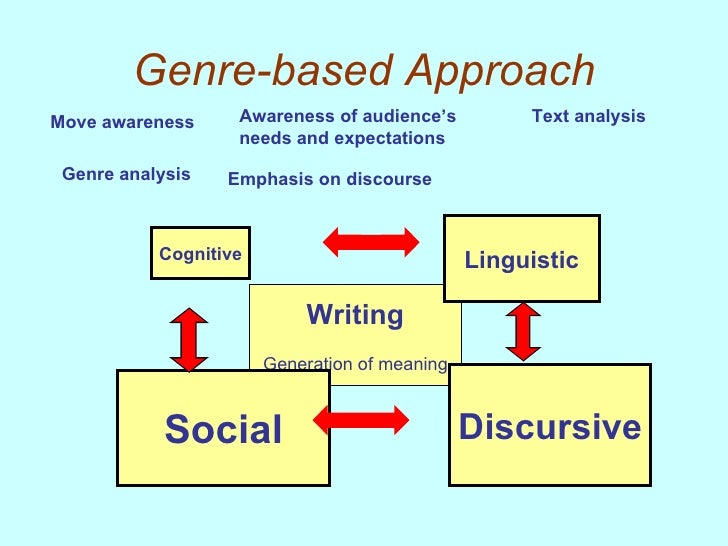Teaching Descriptive Essay