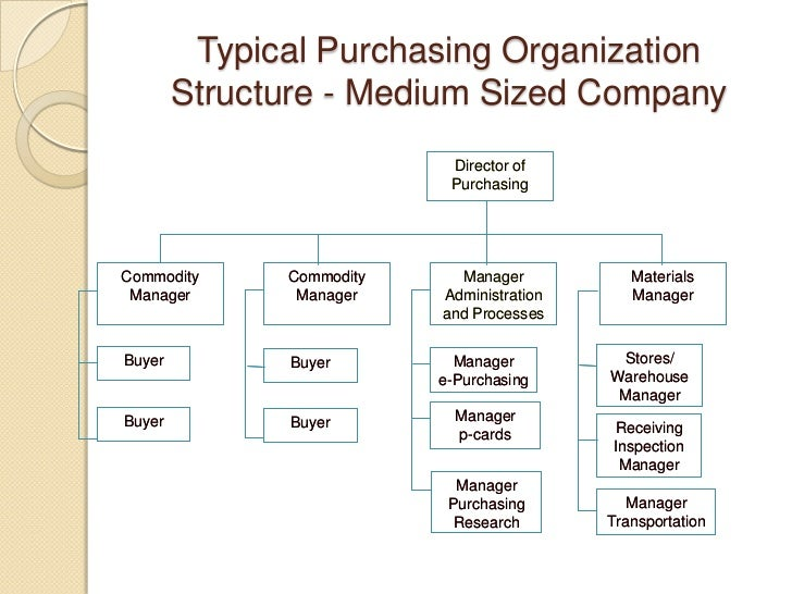 purchasing hybrid organizational structure Introduction any operating organization should have its own structure in order to operate efficiently for an organization, the organizational structure is a.