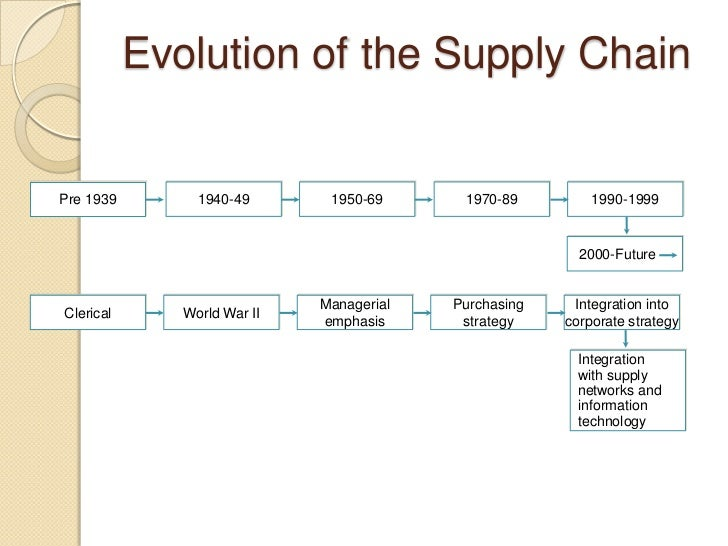purchasing function and the evolution of supply management in the 21st century Procurement: strategies | best practices 89,122 views  marcel (alex) mesanza, pmp, cssbb, experienced procurement/supply chain management  the evolution of.