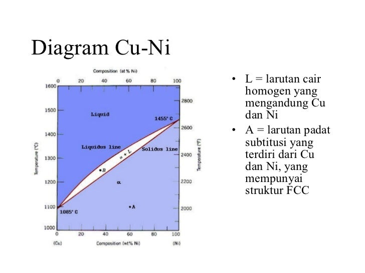 Material teknik diagram cu ni ccuart Gallery