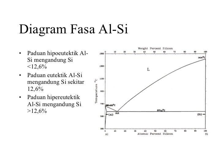 Material teknik diagram fasa ccuart Gallery