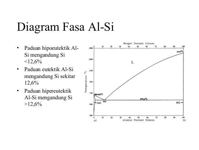 Material teknik 00 diagram fasa ccuart Image collections