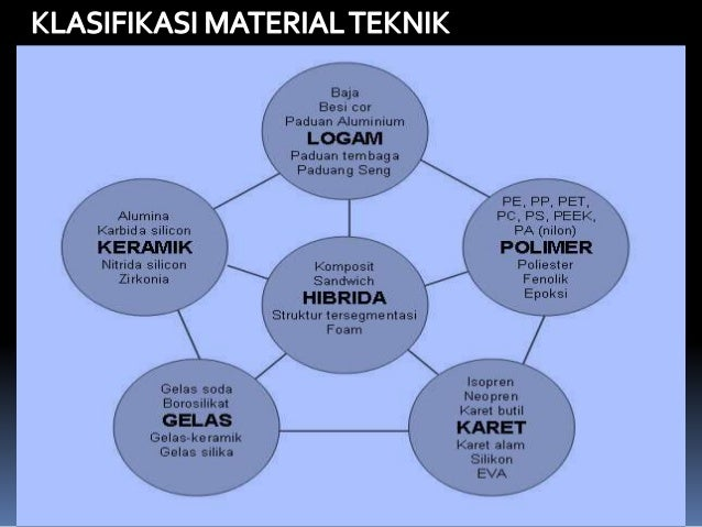 Material teknik dan proses uji tarik ccuart Image collections