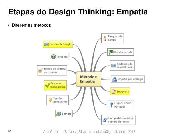 Etapas do Design Thinking: Empatia • Diferentes métodos  33  Ana Carolina Barbosa Silva - ana.ufabc@gmail.com - 2013