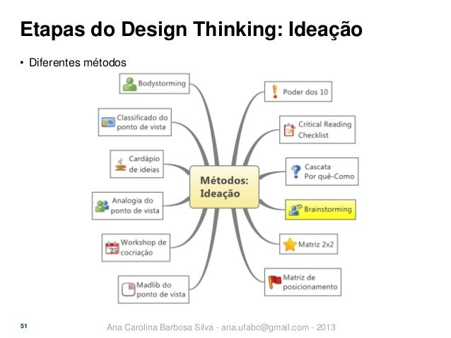 Etapas do Design Thinking: Ideação • Diferentes métodos  51  Ana Carolina Barbosa Silva - ana.ufabc@gmail.com - 2013