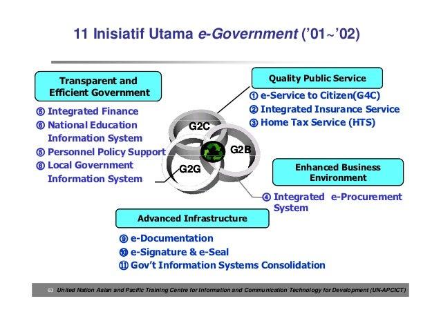Materi E Government