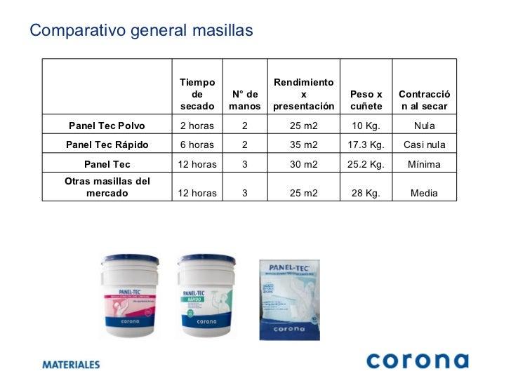 Materieales corona for Precio por metro cuadrado de pintura