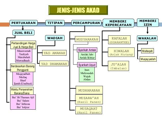 materi ekonomi islam 72 638 - Jenis Jenis Judi Menurut Islam