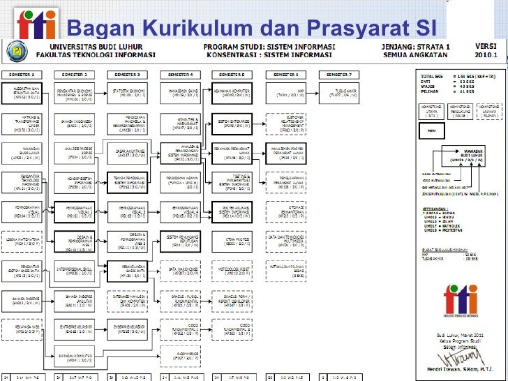 Materi fakultas fti versi2003 bagan kurikulum dan prasyarat si ccuart Images