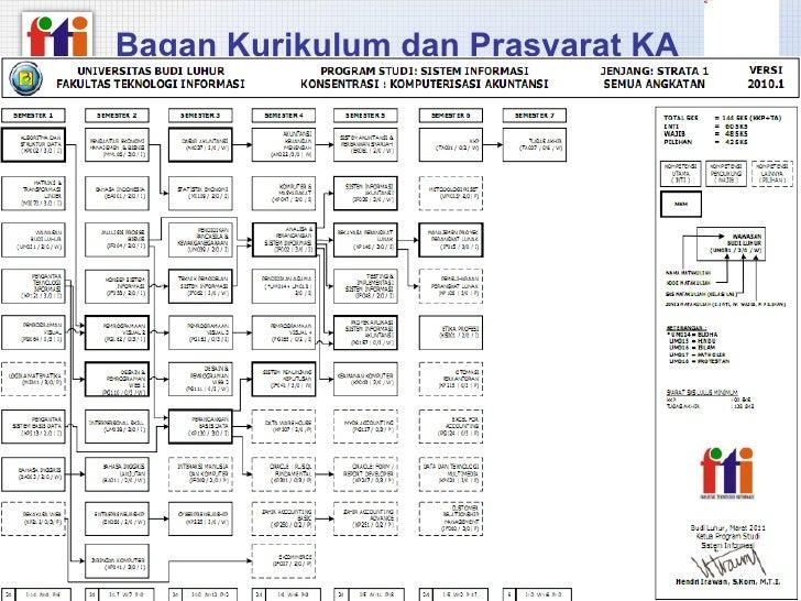 Materi fakultas fti versi2003 bagan kurikulum dan prasyarat ka ccuart Images
