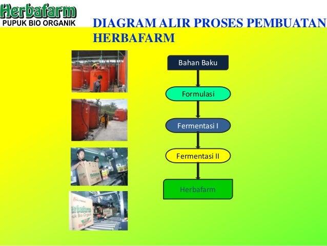Mater herbafarm diagram alir proses ccuart Choice Image