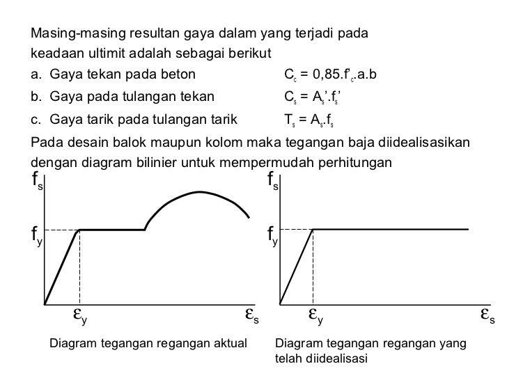 Materi kuliah beton sederhana diagram tegangan regangan yang telah diidealisasi 57 ccuart Image collections