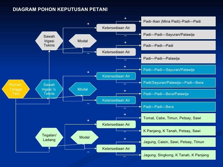 Materi pemetaan sosial ekonomi teknis kelembagaan pedesaan diagram pohon ccuart Images