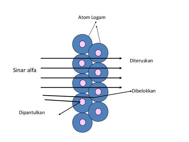 Untuk menjelaskan kestabilan jarak elektron terhadap gaya tarik inti diperhitungkan : 1. Karena muatan listrik elektron be...