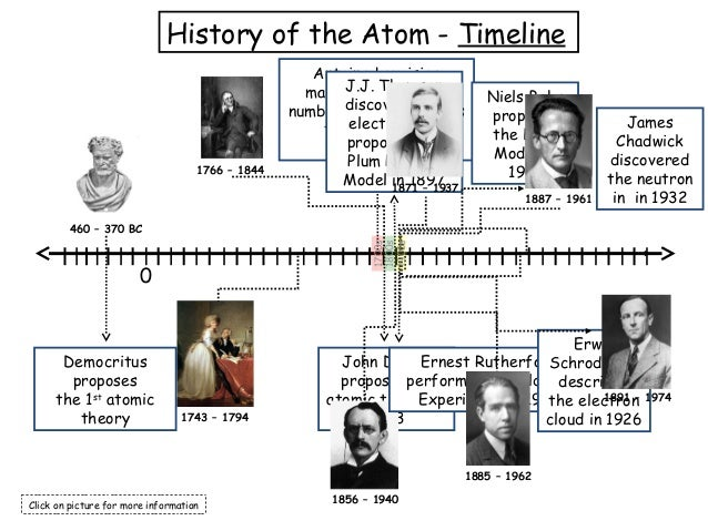 Democritus proposes the 1st atomic theory 460 – 370 BC History of the Atom - Timeline Antoine Lavoisier makes a substantia...