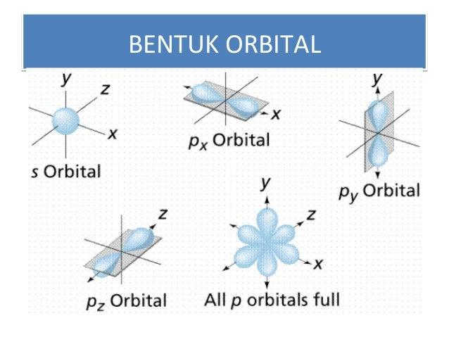 BENTUK ORBITALBENTUK ORBITAL