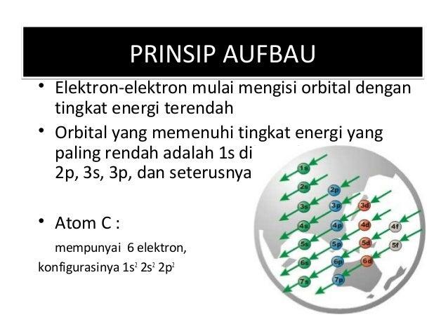 PRINSIP HUNDPRINSIP HUND Cara pengisian elektron dalam orbital pada suatu sub kulit ialah bahwa elektron-elektron tidak m...