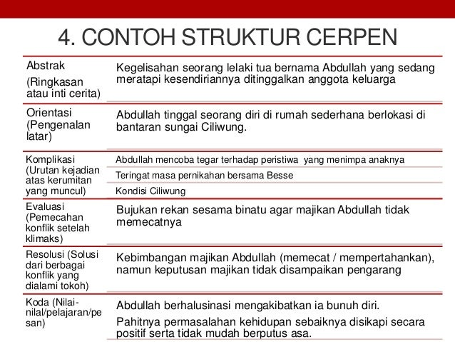Materi Teks Cerpen Bahasa Indonesia Kelas Xi