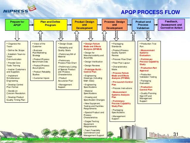 Materi Training Apqp