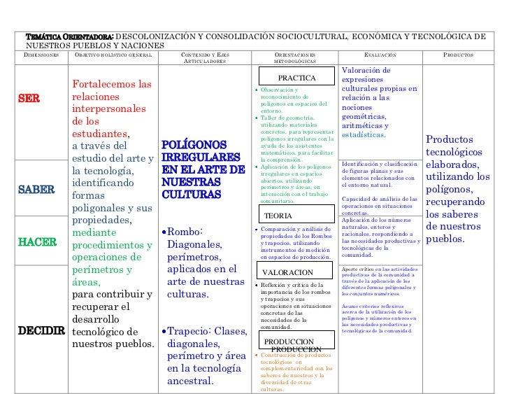 TEMÁTICA ORIENTADORA: DESCOLONIZACIÓN Y CONSOLIDACIÓN SOCIOCULTURAL, ECONÓMICA Y TECNOLÓGICA DE NUESTROS PUEBLOS Y NACIONE...