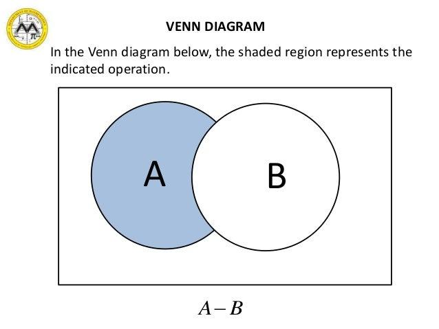 Venn diagram of number sets idealstalist venn ccuart Choice Image