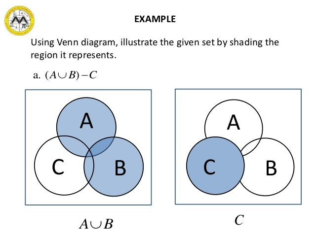 Abc venn diagram shaded product wiring diagrams mit math syllabus 10 3 lesson 1 sets and the real number system rh slideshare net fully shaded venn diagram different venn diagram on a shaded region ccuart Choice Image