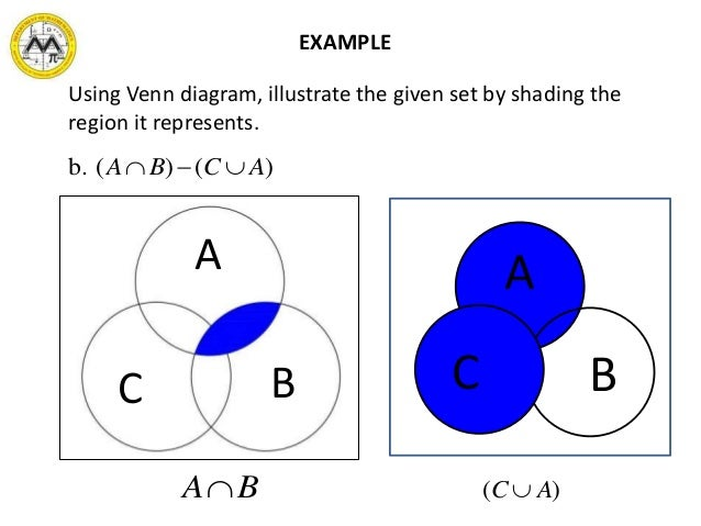 B a venn diagram shading wiring library mit math syllabus 10 3 lesson 1 sets and the real number system rh slideshare net shading venn diagram two circles shading venn diagram two circles ccuart Images