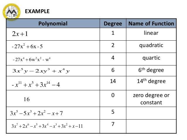 an examination of polynomials and its role in mathematics Flooved is an online education platform founded in 2011, that seeks to provide free education to a global audience by providing lecture notes, handouts, and study.