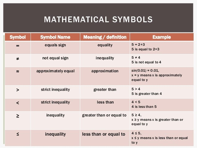 Mathematical Language And Symbols