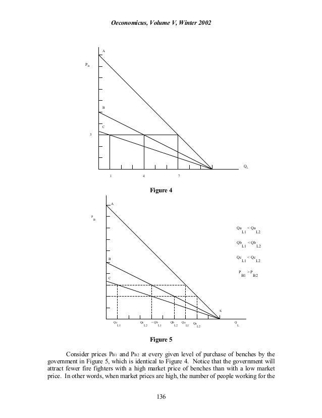 Oeconomicus, Volume V, Winter 2002 136 PB QL Figure 4 P B Qa L1 < Qa L2 Qb L1 < Qb L2 Qc L1 < Qc L2 P B1 > P B2 Figure 5 C...