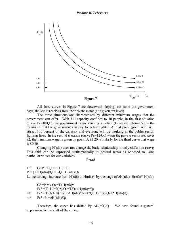 Pavlina R. Tcherneva 139 P L ($) Figure 7 All three curves in Figure 7 are downward sloping: the more the government pays,...