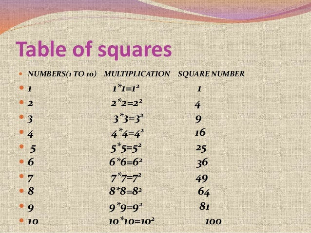 Common Worksheets table squares maths : Mathematics