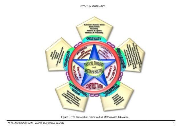 Mathematics K 12 Curriculum Guide