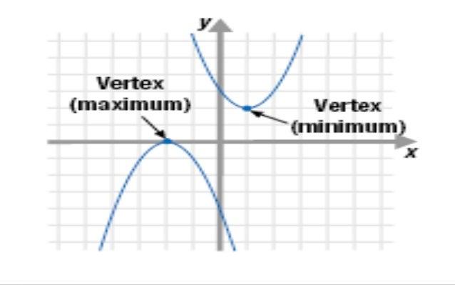 Mathematics 9 Lesson 3: Quadratic Functions