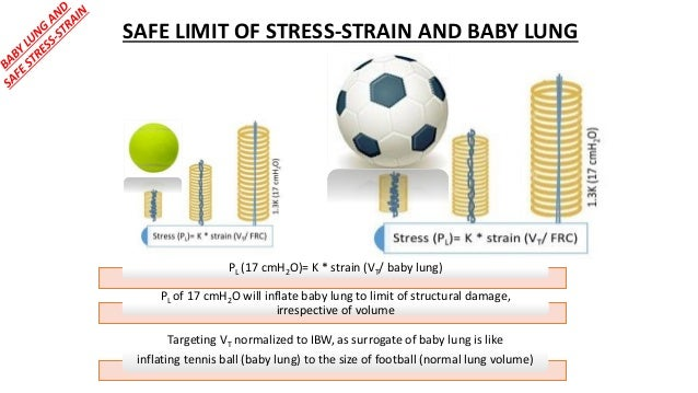 SAFE LIMIT OF STRESS-STRAIN AND BABY LUNG PL (17 cmH2O)= K * strain (VT/ baby lung) PL of 17 cmH2O will inflate baby lung ...