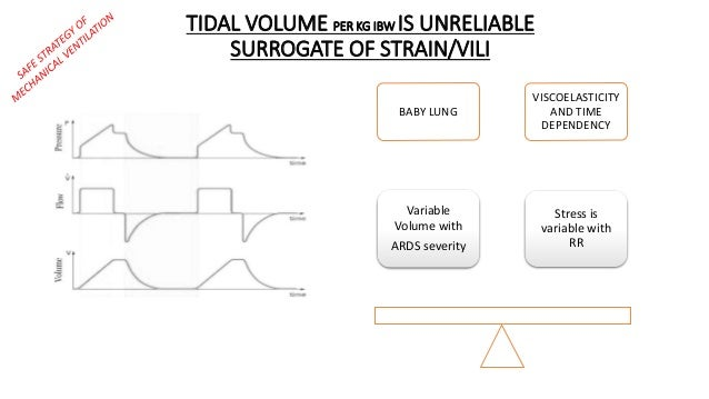 BABY LUNG VISCOELASTICITY AND TIME DEPENDENCY Variable Volume with ARDS severity Stress is variable with RR TIDAL VOLUME P...