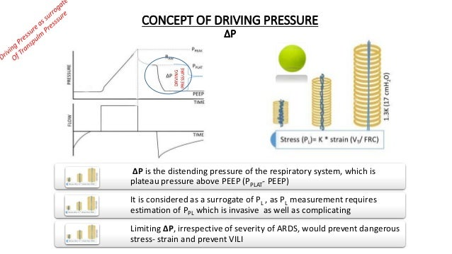 CONCEPT OF DRIVING PRESSURE ∆P ∆P is the distending pressure of the respiratory system, which is plateau pressure above PE...