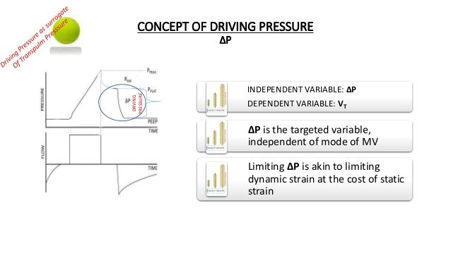 CONCEPT OF DRIVING PRESSURE ∆P INDEPENDENT VARIABLE: ∆P DEPENDENT VARIABLE: VT ∆P is the targeted variable, independent of...