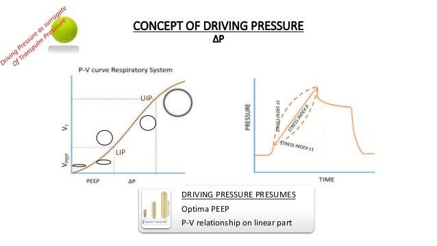 CONCEPT OF DRIVING PRESSURE ∆P DRIVING PRESSURE PRESUMES Optima PEEP P-V relationship on linear part LIP UIP STRESSINDES≤1