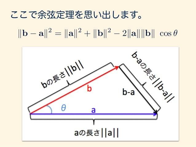 ここで余弦定理を思い出します。 kb ak2 = kak2 + kbk2 2kakkbk cos ✓ kb ak2 = (b a) · (b a) = a · a + b · b 2a · b = kak2 + kbk2 2a · b 左辺を展...