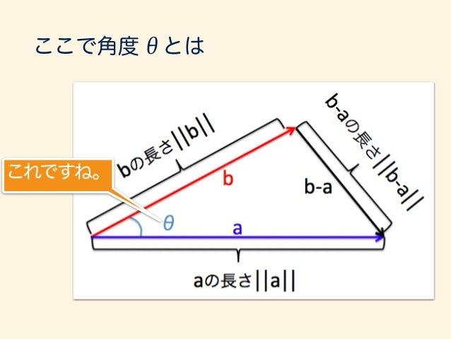 a · b = kakkbk cos ✓ をもうちょっと見える形で考えます。