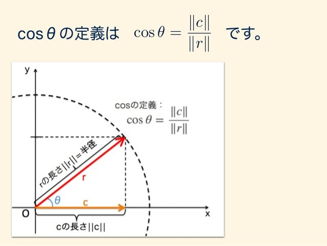 ) krk cos ✓ = kck cos ✓ = kck krk と、変形できるので、 ¦¦c¦¦は半径の長さにcosθをかけたもの と理解できます。