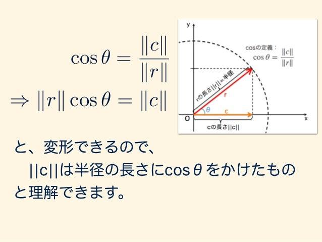 以上から、ベクトルcは、x軸に垂直方向に上から ライトを当てた時の半径ベクトル rの影になる 部分と解釈ができます。 これを「射影」 と言ったりします。 この時、射影の長さ は です。 ) krk cos ✓ = kck